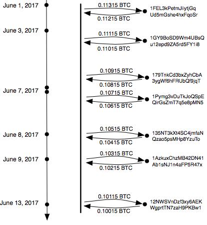 Malware Coordination via the Bitcoin Blockchain